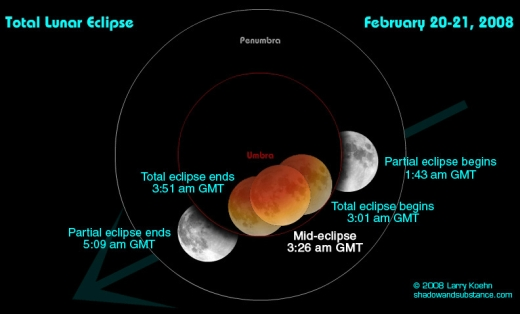Diagram showing the GMT of the February 2008 total lunar eclipse